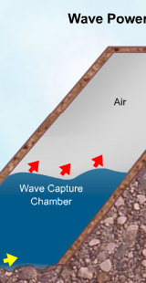 Wave Energy Game
